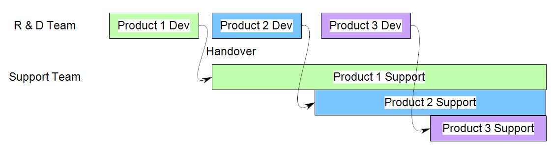one R & D team, sequential development