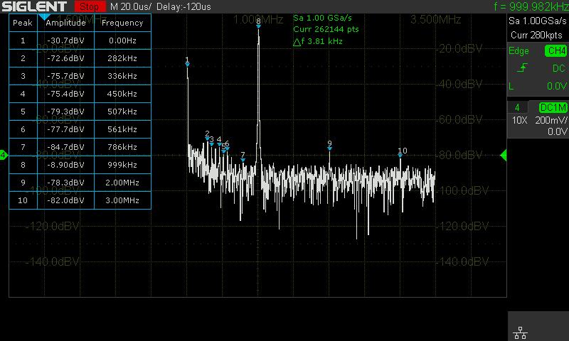 1 MHz sine at 1V FFT