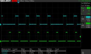 cpu usage using interrupt version at 300kHz