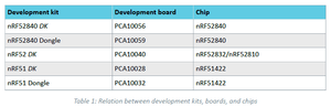 Relationship between boards and chips