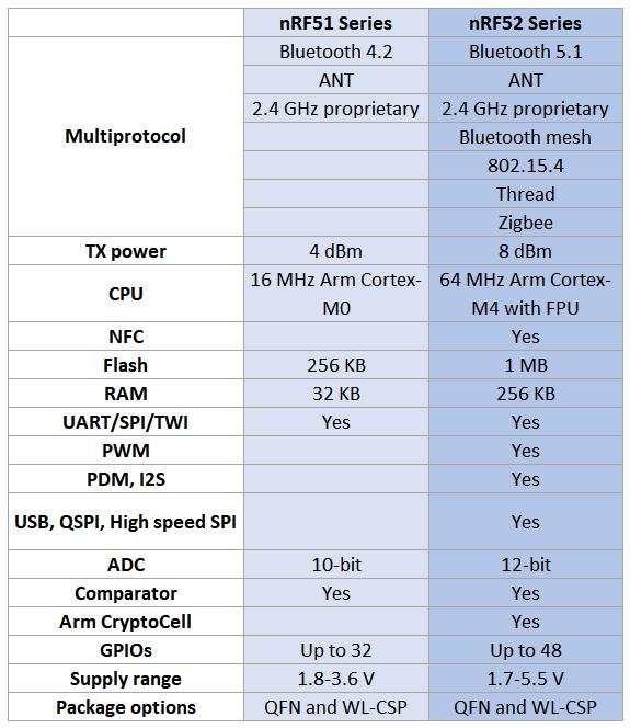 nRF51 vs nRF52 features