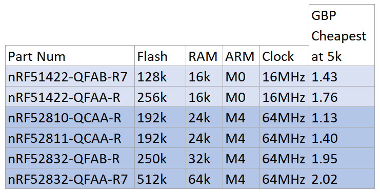 Some nRF chips features and pricings