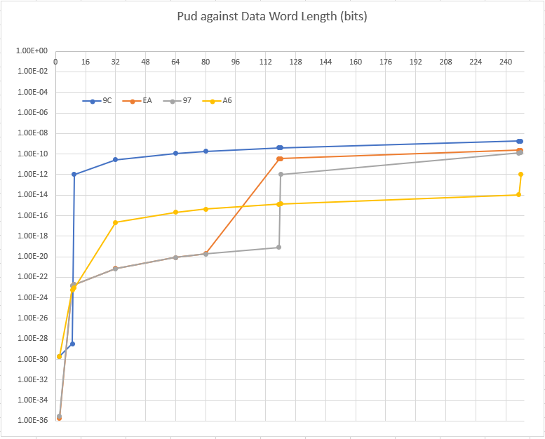 Pud vs data word length for various CRC-8