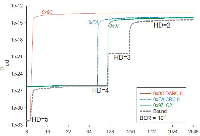 Comparison of 8 bit CRC polynomials by Koopman