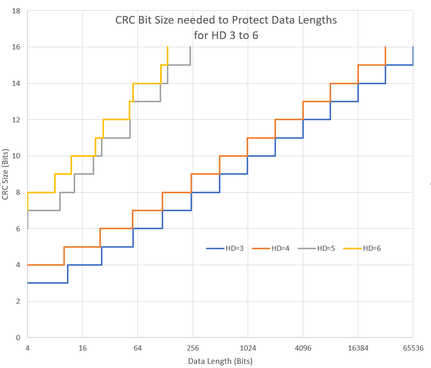 CRC bit size needed to protect data lengths for HD=3 to 6