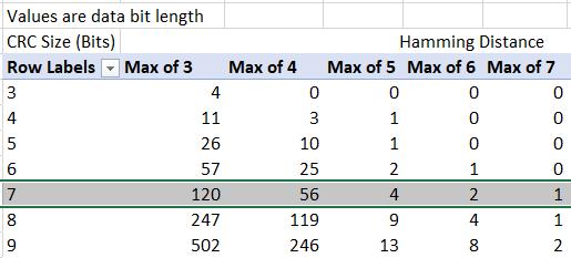 Data Bit Length limit for CRCs vs HD