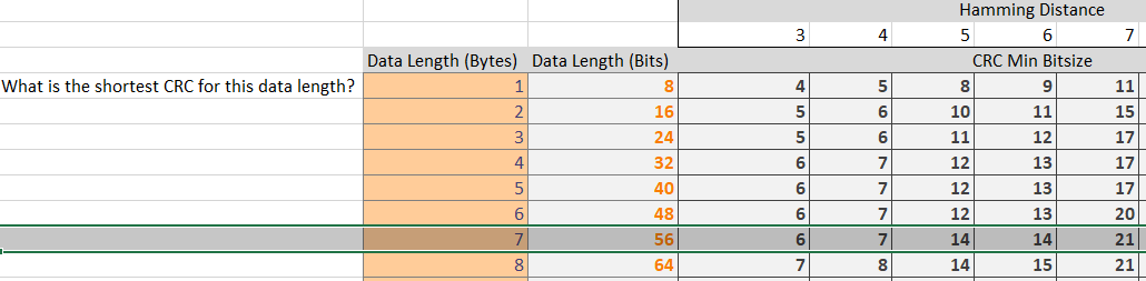 Shortest CRC for 7 bytes data word