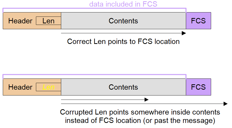 Len in header should point to FCS but might be corrupted